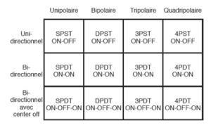 Figure 2-28. Tableau récapitulatif des types possibles d'interrupteurs à bascule et de boutons-poussoir.