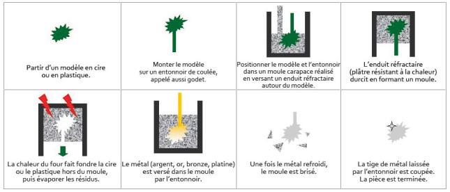 Schéma explicatif de la méthode traditionnelle de fabrication à partir d'un modèle par cire perdue. (Source : Bathsheba Grossman)