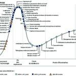 L'impression 3D est tout en haut de la courbe des tendances, selon le cabinet d'études Gartner. (Source : Gartner)