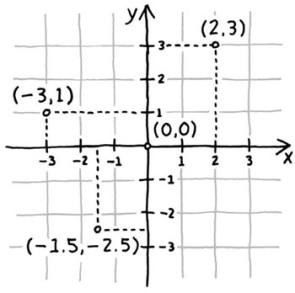 Figure 5-5. Espace cartésien à deux dimensions