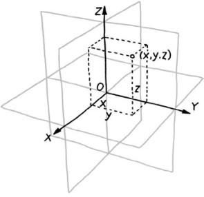 Figure 5-6. Espace cartésien à trois dimensions
