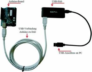 Figure 2 - Utilisez de préférence un concentrateur USB pour raccorder le microcontrôleur Arduino à l'ordinateur.