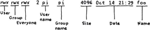 Figure2-5. Les permissions pour le propriétaire du fichier, le groupe ou tout autre utilisateur. La commande affiche les permissions pour chaque fichier, à commencer par les autorisations de lecture/ écriture/exécution pour le propriétaire, le groupe et le reste du système. Avec sudo ou dans le compte root, toutes les permissions sont accordées.